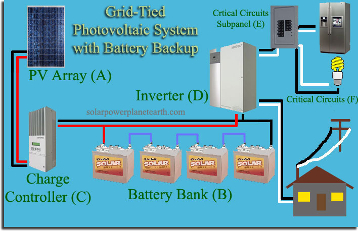 Most Grid Tie Inverters On The Market Include A Maximum Power Point